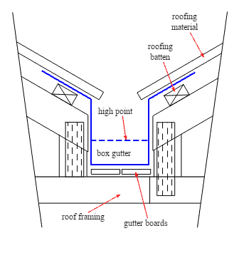 Valley gutter example