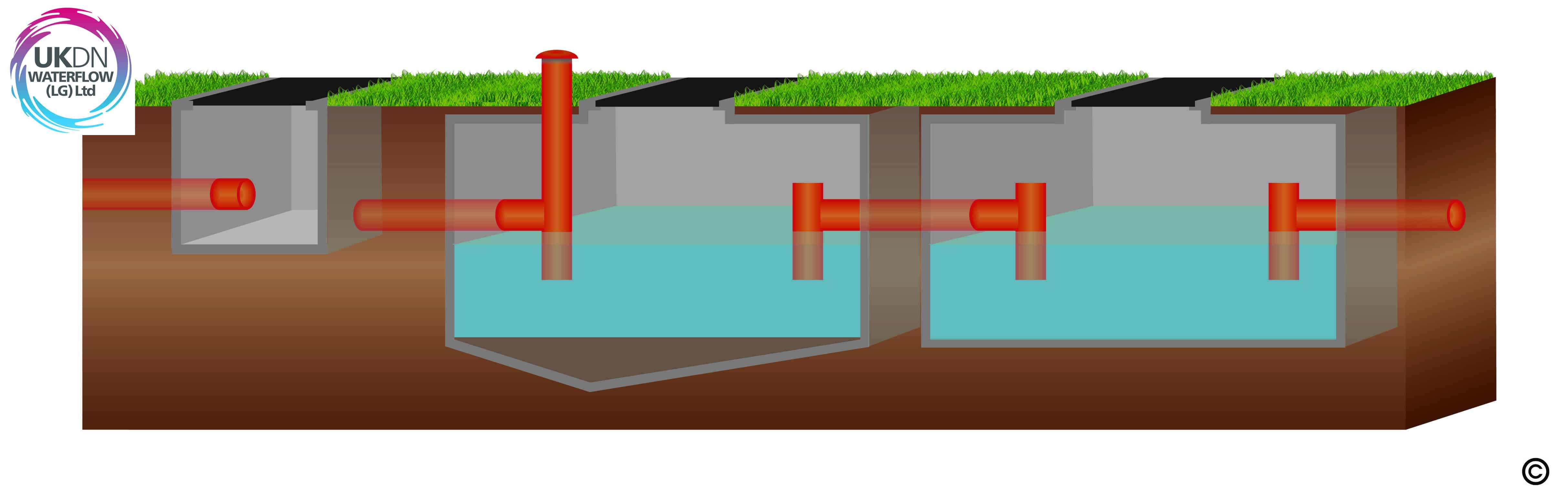 What is an Interceptor? – Advice – UKDN Waterflow (LG)