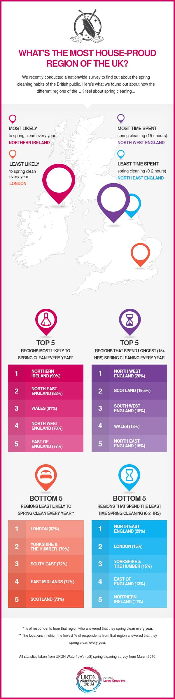 UKDN - What's the most house-proud region of the UK?