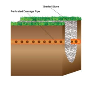 What Is A French Drain Advice Ukdn Waterflow Lg