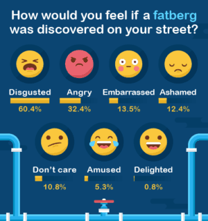 How would you feel about fatbergs survey results