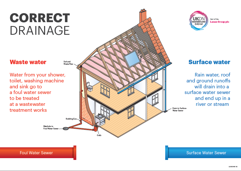 correct drainage connection