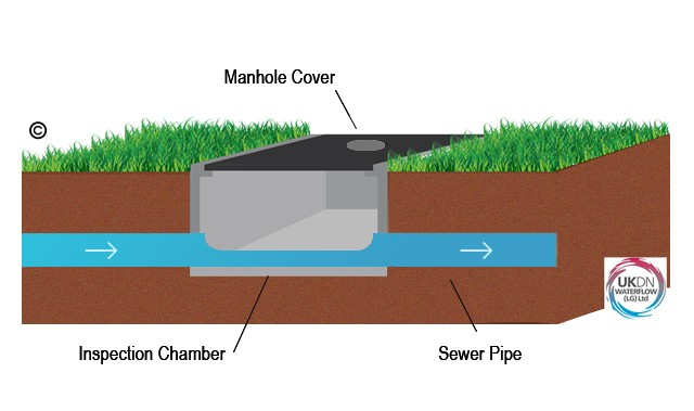 Manhole Inspection Chamber system